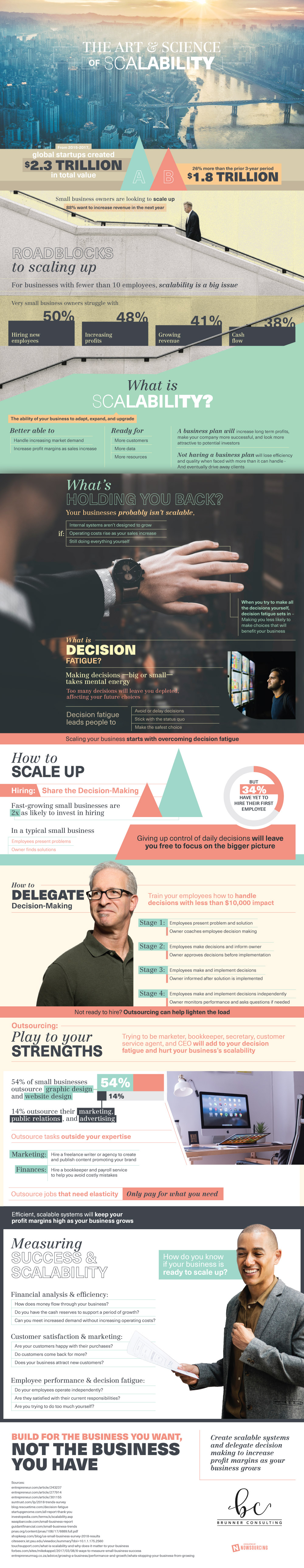 THE ART & SCIENCE OF SCALABILITY [infographic]